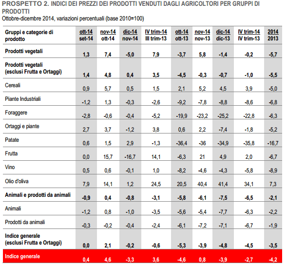 Tutti i prezzi dei prodotti acquistati e venduti dagli agricoltori nel 2014!