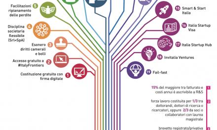 Le startup innovative e il Fondo di Garanzia per le PMI IX Rapporto MiSE